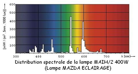 lampe-spectre-iodure