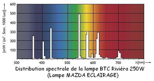 lampe-spectre-mercure
