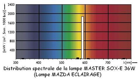 lampe-spectre-sox